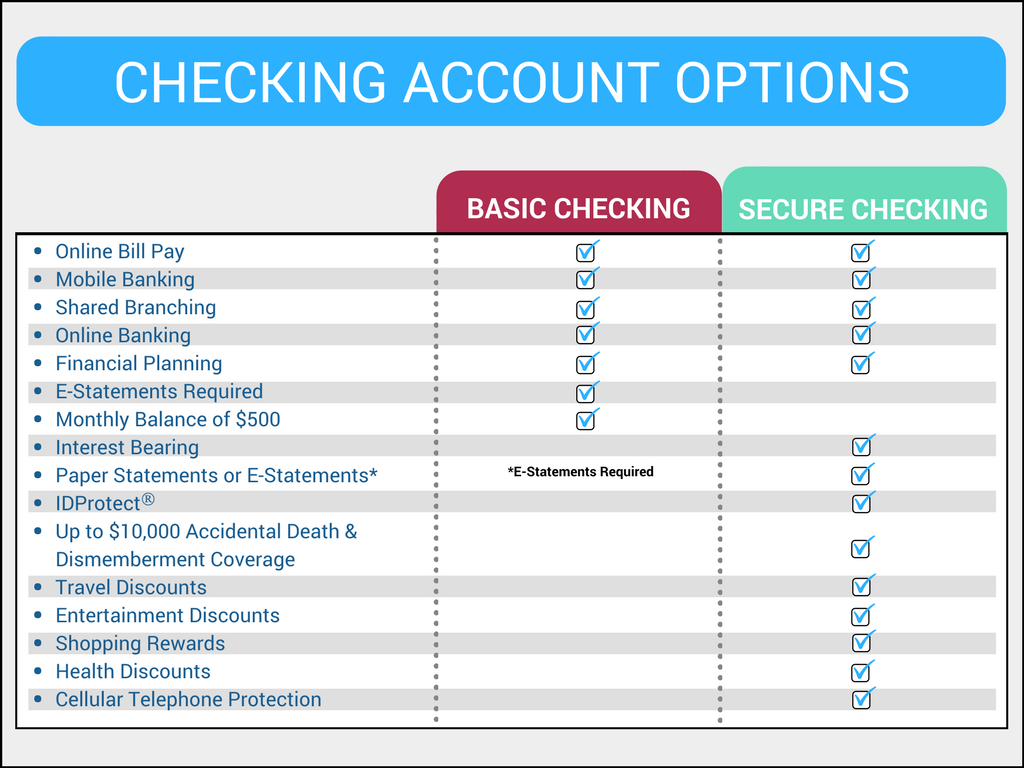 Checking account comparison. Please read below for features of Secure Checking.