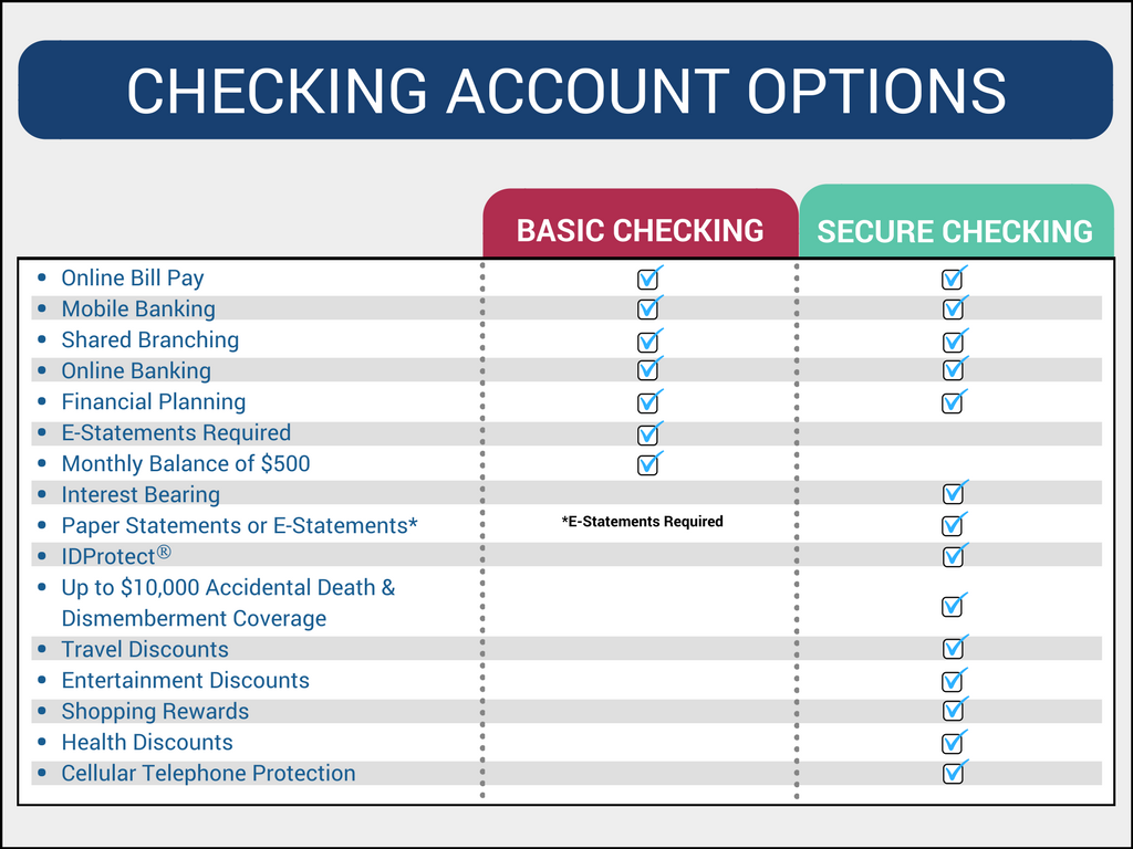 Checking Account Comparison.  Read below for features of Basic Checking.
